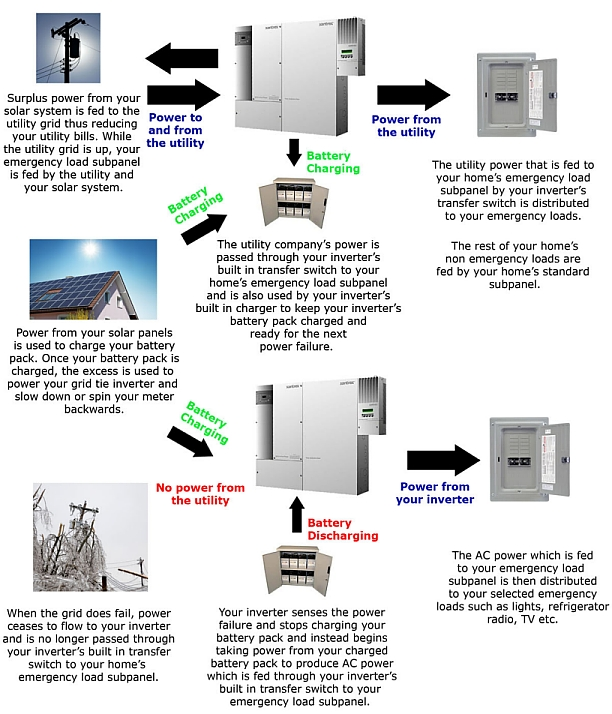Solar Grid Tied Electrical Systems